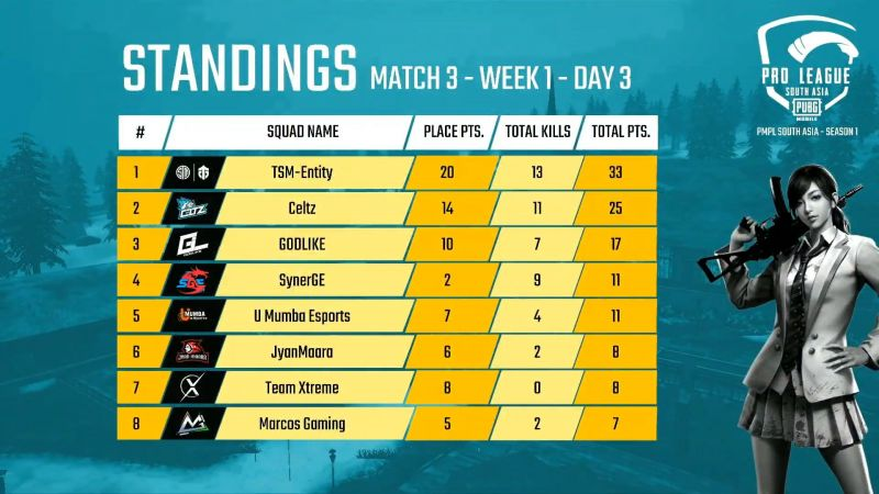 PMPL South Asia 2020 Day 3 Match 3 Standings