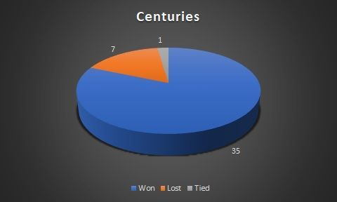 Centuries across match results