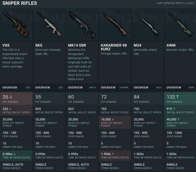 Damage of snipers VSS, M24, Kar-98, MK-14, Win 98, and AWM