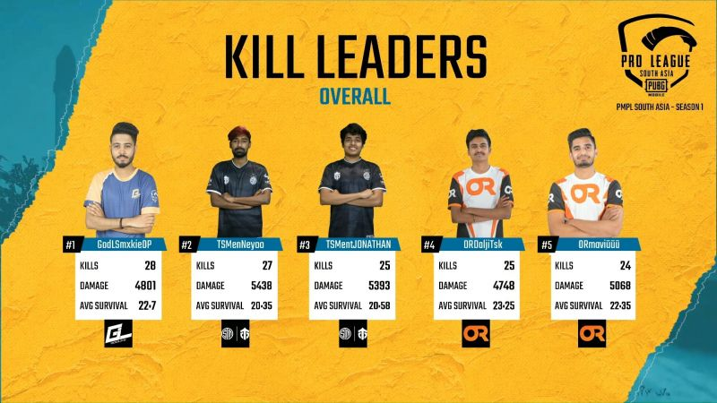 PMPL South Asia 2020 Week 1 Day 4 Overall Kill Leaders