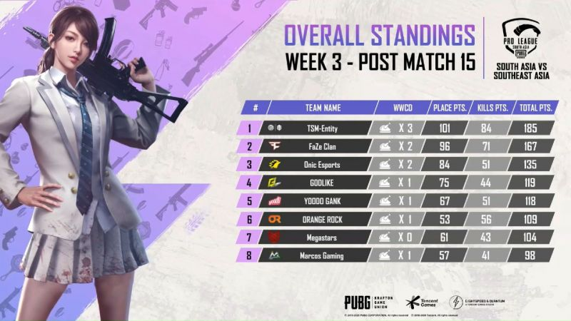 PMPL 2020 South Asia Scrims Week 3 Overall Standings (Credits: PUBG Mobile Esports)