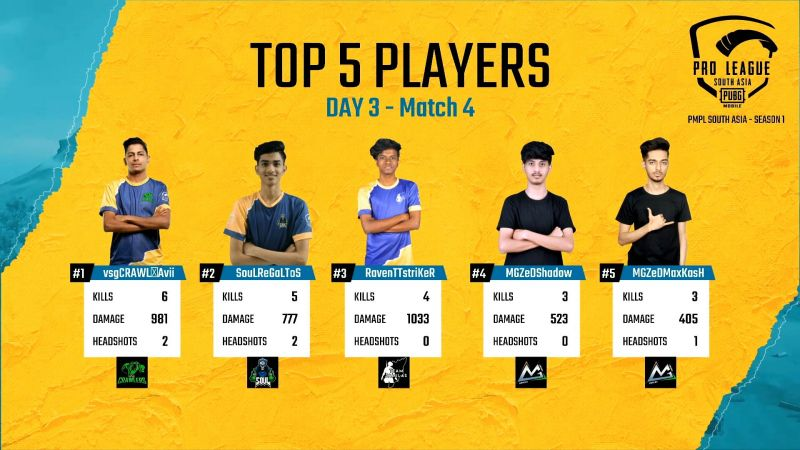Top 5 players of Match 4