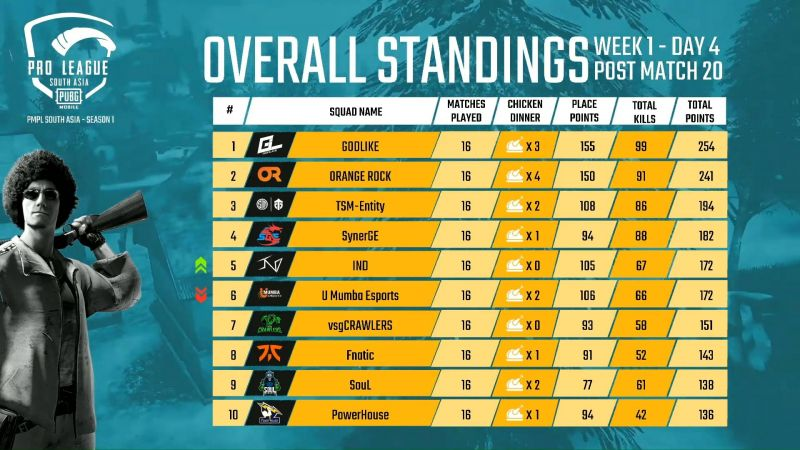 PMPL South Asia 2020 Week 1 Day 4 Overall Standings