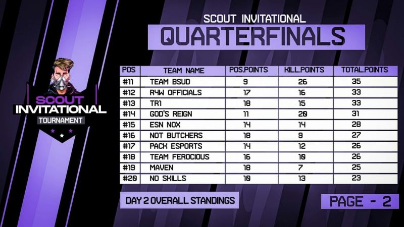Final Standings (Source: Scout
