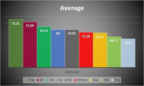Average against all oppositions