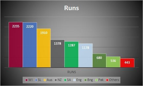 Total runs against all oppositions