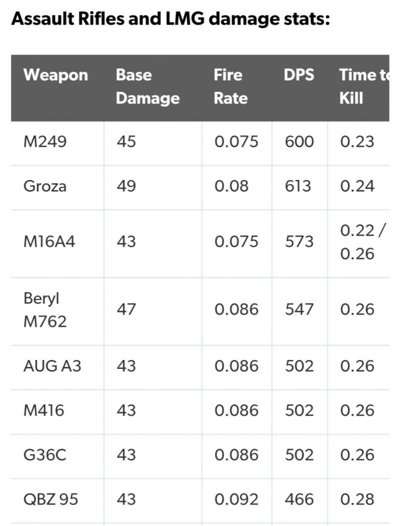 Damage of Assault Rifles in PUBG Mobile