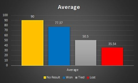 Average across match results