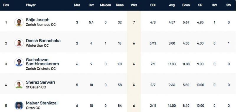 St Gallen T10 - Most Wickets