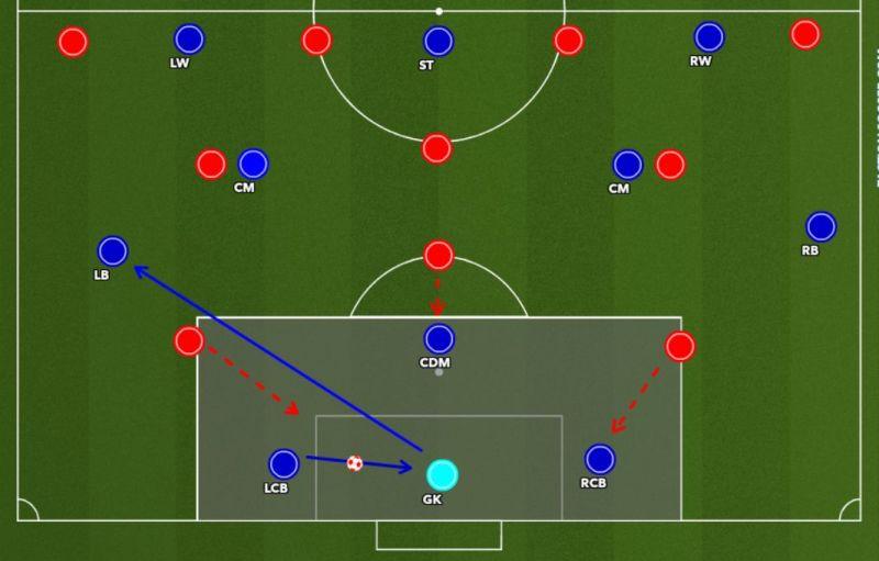 Figure 4 : CB taking goal kick pass to GK. Then GK passes to the free FB.