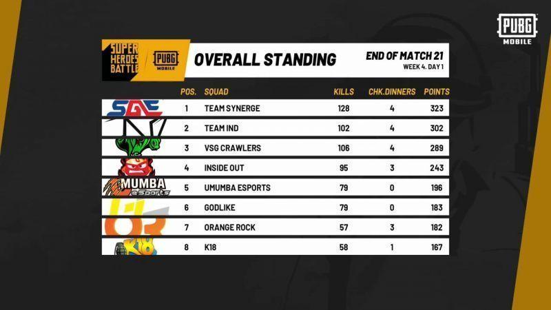 Points table recap