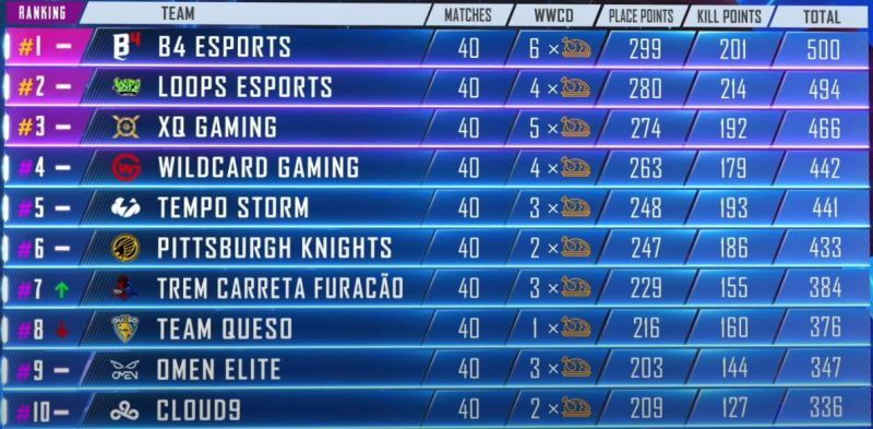PMPL Americas Season 1 1-10 positions at the end Day 10 (Picture courtesy: PUBG Mobile eSports/YT