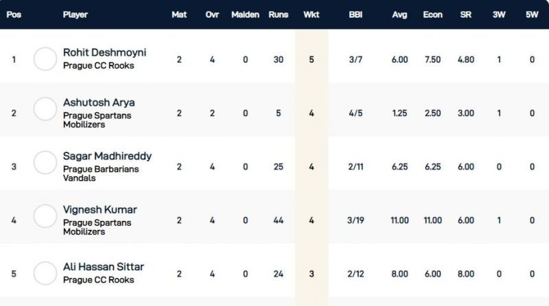 Czech T10 Super Series Group 3 - Highest wicket-takers