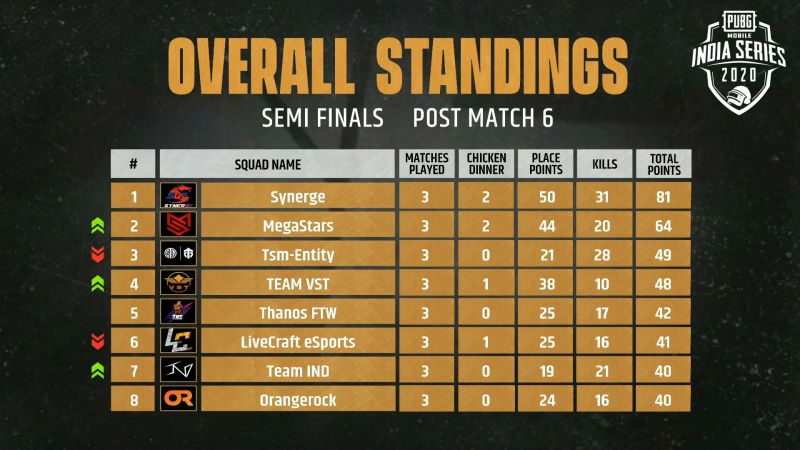 PMIS Semifinals 2020 Day 1 top eight