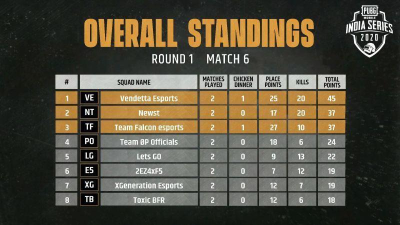 Match 3 Standings