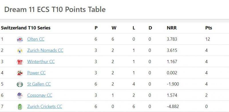 St Gallen T10 Points table