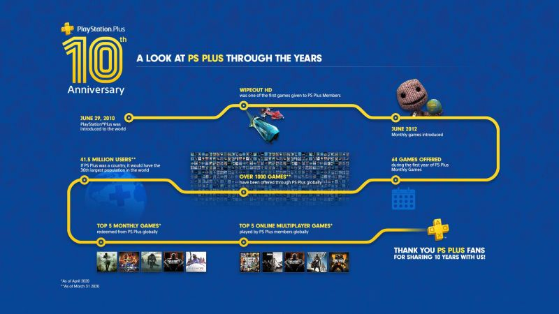 Life cycle of the PS Plus