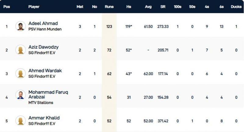 Kummerfeld T10 League Leading Run-Scorers