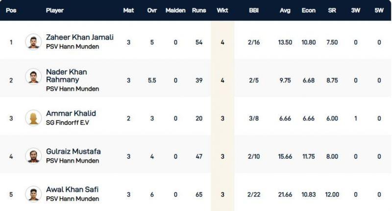 Kummerfeld T10 League Highest Wicket-takers