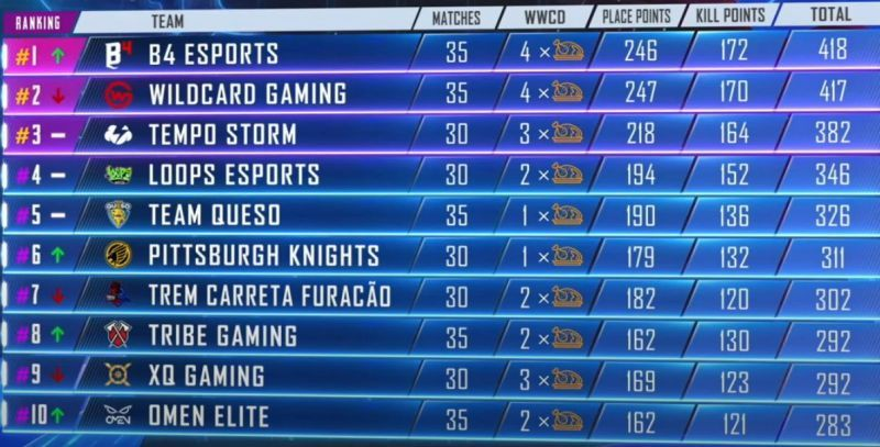 PMPL Americas Season 1 1-10 positions at the end Day 8 (Picture courtesy: PUBG Mobile eSports/YT
