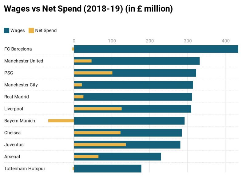 A comparison of wages and net spend for the 2018-19 football season