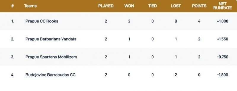 Czech T10 Super Series Group 3 Points Table