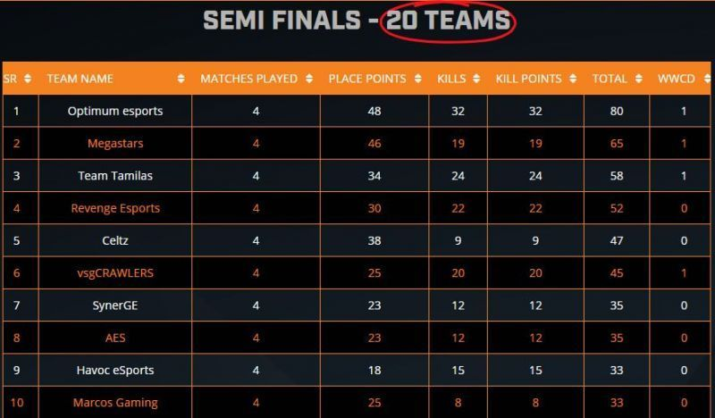 ESL PUBG Mobile India Premiership 2020 overall standings (top ten) after Day 4