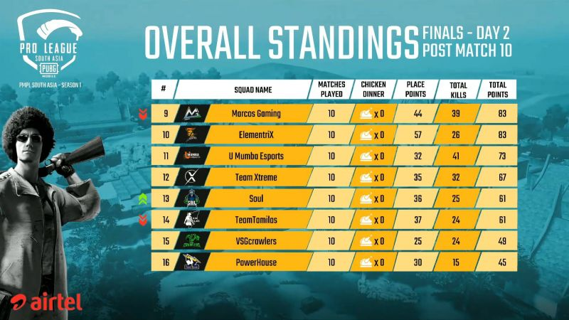 PMPL South Asia Finals 2020 Overall Standings (Bottom Half) after Day 2