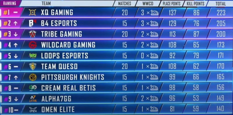 PMPL Americas Top Ten Standings at the end of Week 1, Day 4 (Picture Courtesy: PUBG Mobile eSports/YT)