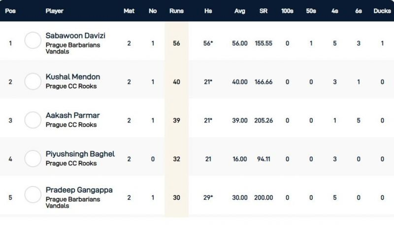 Czech T10 Super Series Group 3 - Top run-scorers