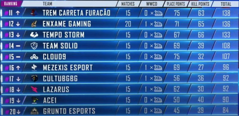 PMPL Americas Standings (11-20)at the end of Week 1, Day 4 (Picture Courtesy: PUBG Mobile eSports/YT)
