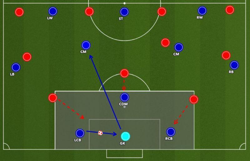 Figure 6 : FBs under pressure
