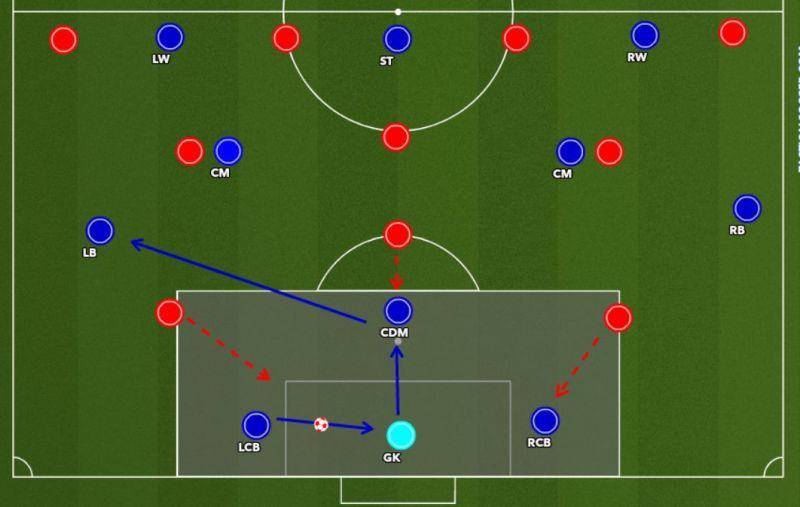 Figure 5 : CB passes to GK. GK passes to CDM. Then CDM passes the ball to the free FB.