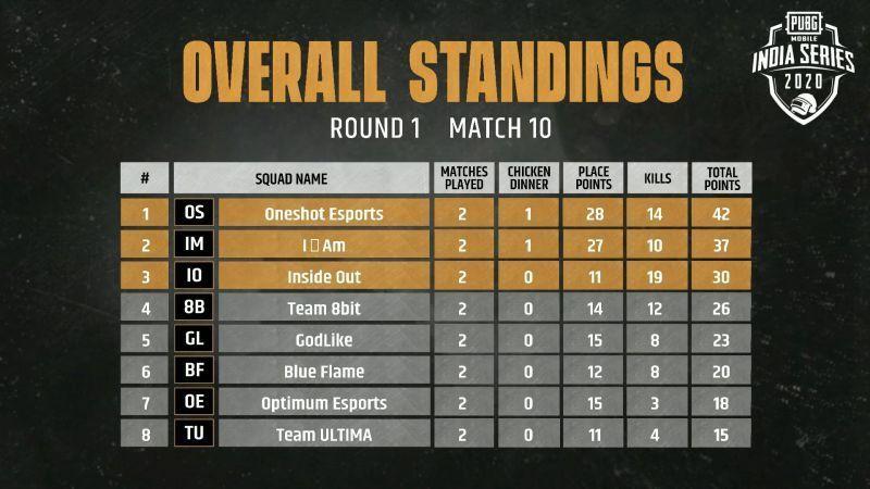 Match 10 standings