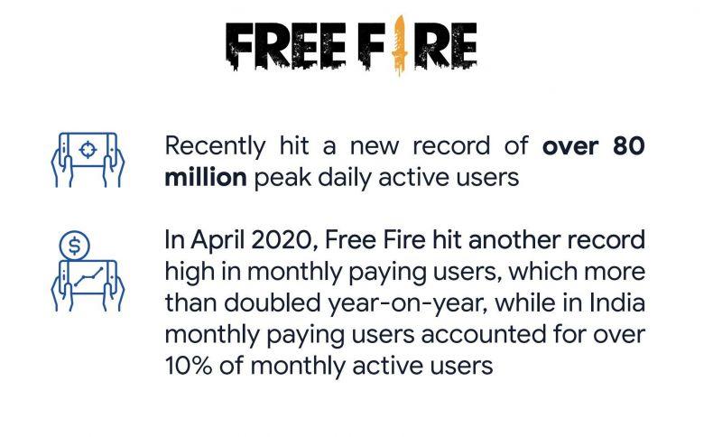 Free fire- Record breaker.