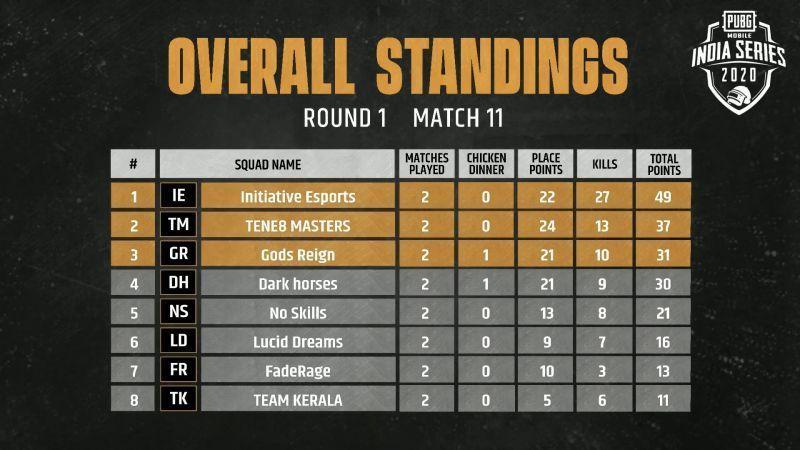 Match 11 standings