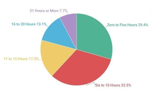 Fortnite, le ore spese a giocarci dai giocatori. Credits: businessofapps.com