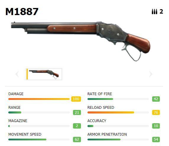 M1887 com estatísticas (Cortesia de imagem: ff.garena.com)