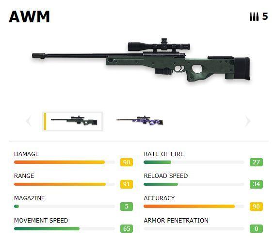 AWM com estatísticas (Cortesia de imagem: ff.garena.com)