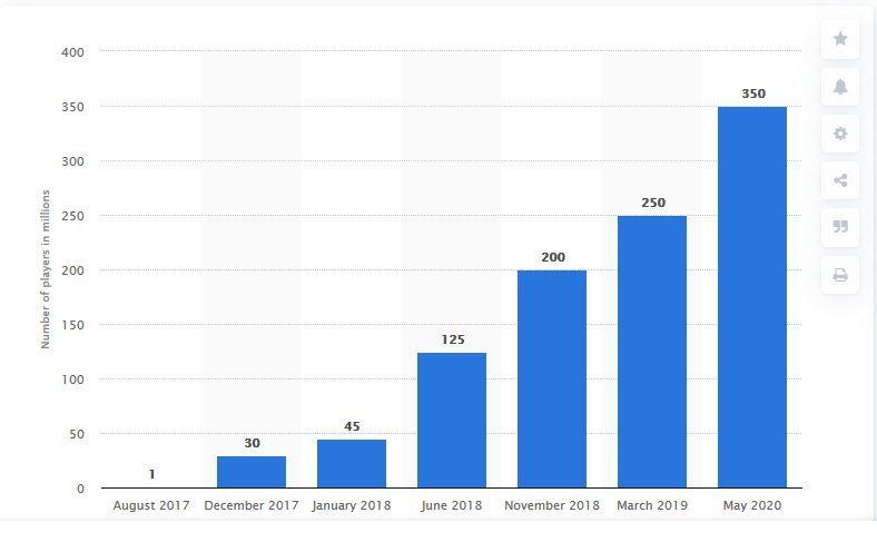 Fortnite, la crescita del numero di giocatori. Credits: statistica.com