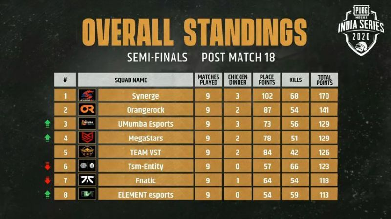 PMIS 2020 Semi-Finals Day 3 Overall Standings