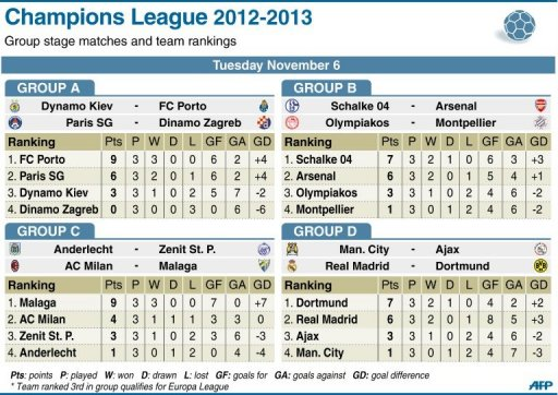 Table showing this week's Champions League Tuesday matches and team rankings