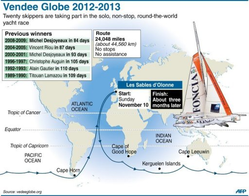 Vendee Globe yachting race route and previous winners