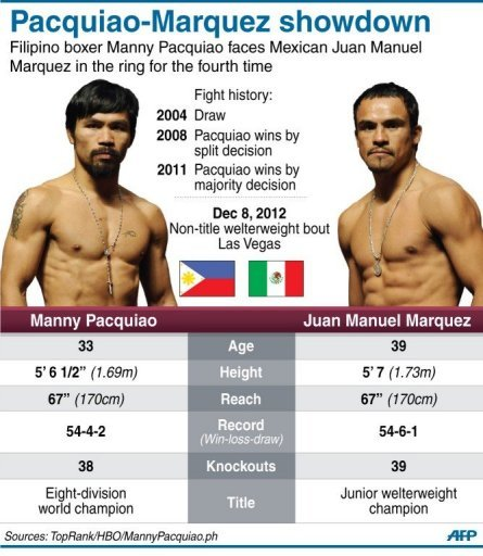 Pacquiao-Marquez showdown