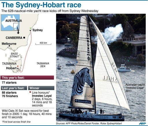 The Sydney-Hobart race