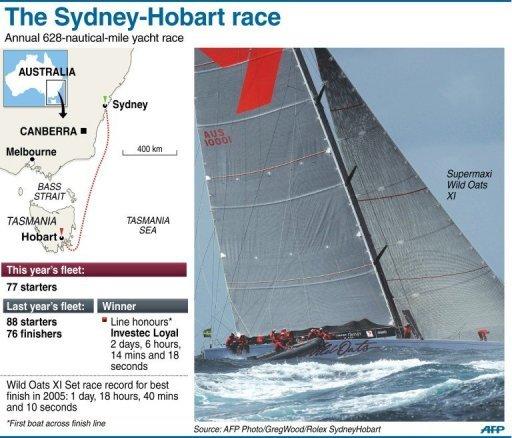The Sydney-Hobart race