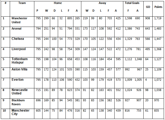 All-Time Premier League Table 1992-93 to 2012-13