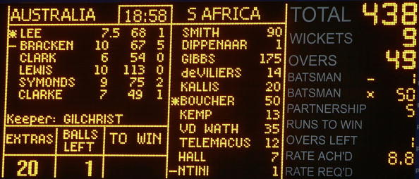 JOHANNESBURG, SOUTH AFRICA - MARCH 12:  The scoreboard shows South Africa's World Record score of 438 during the fifth One Day International between South Africa and Australia played at Wanderers Stadium on March 12, 2006 in Johannesburg, South Africa.  (Photo by Hamish Blair/Getty Images)