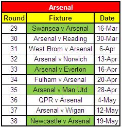 Arsenal's Remaining Fixtures