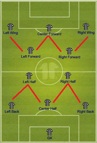 W-M Formation